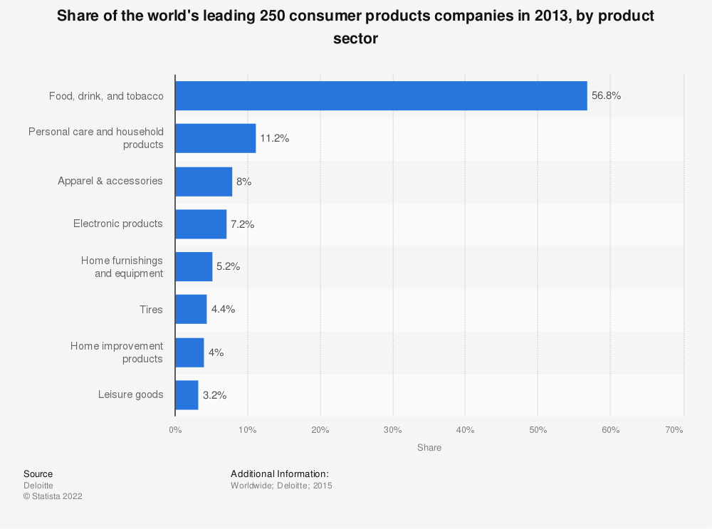 Statistic: Share of the world's leading 250 consumer products companies in 2013, by product sector | Statista