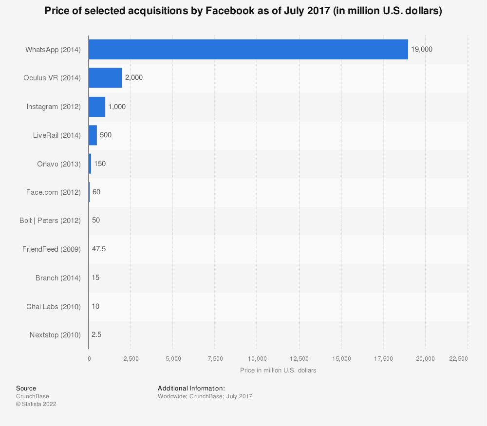 Statistic: Price of selected acquisitions by Facebook as of July 2017 (in million U.S. dollars)   Statista