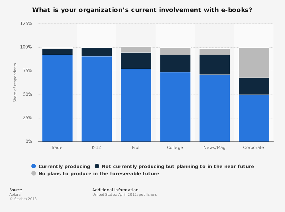 Statistic: What is your organization's current involvement with e-books? | Statista