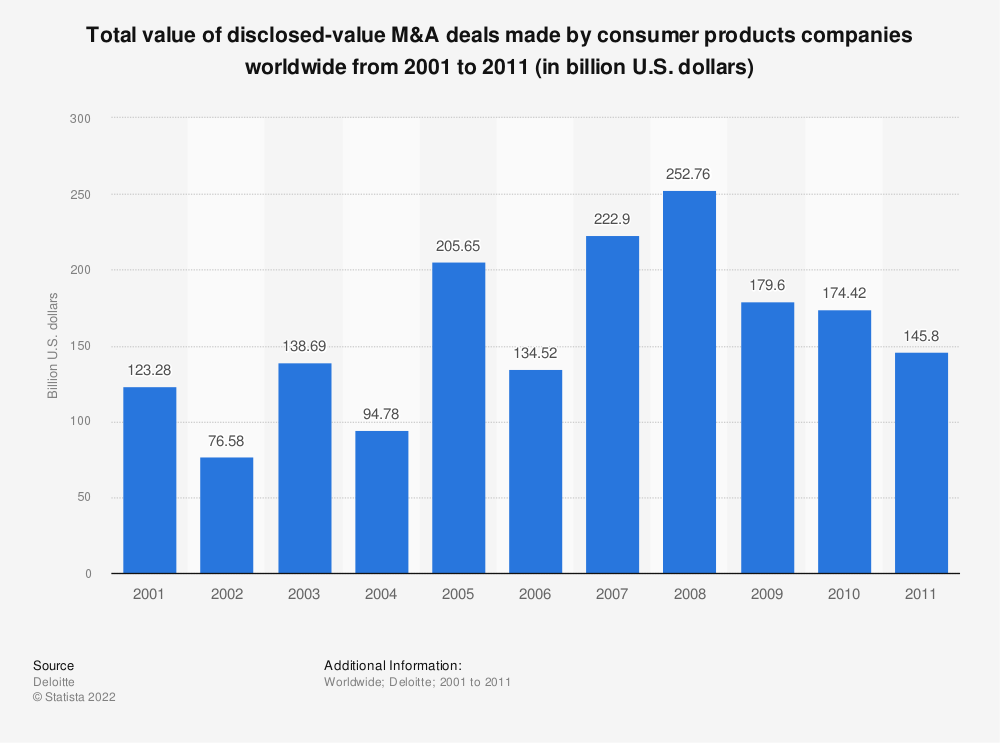 Statistic: Total value of disclosed-value M&A deals made by consumer products companies worldwide from 2001 to 2011 (in billion U.S. dollars) | Statista