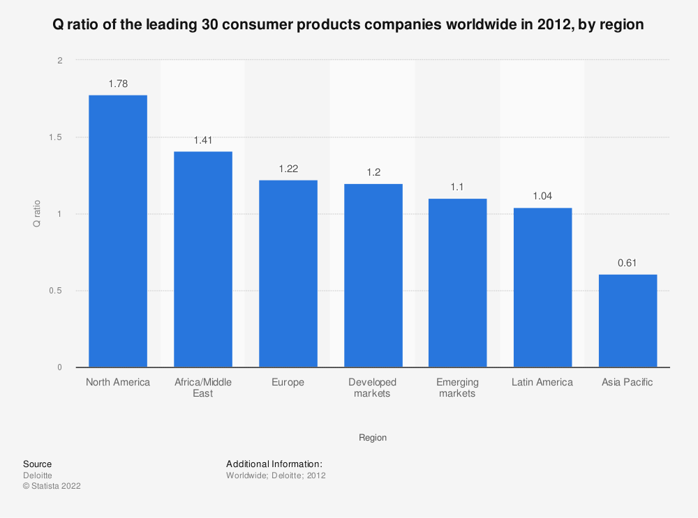 Statistic: Q ratio of the leading 30 consumer products companies worldwide in 2012, by region | Statista