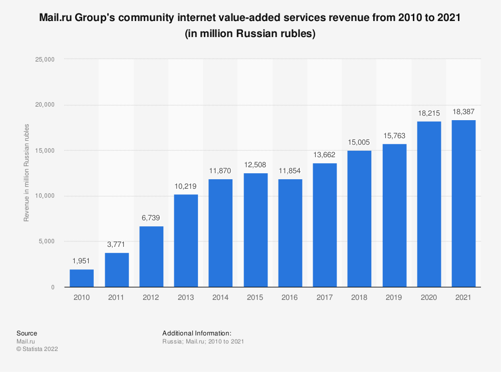 Statistic: Mail.ru Group's community internet value-added services revenue from 2010 to 2018 (in million Russian rubles) | Statista