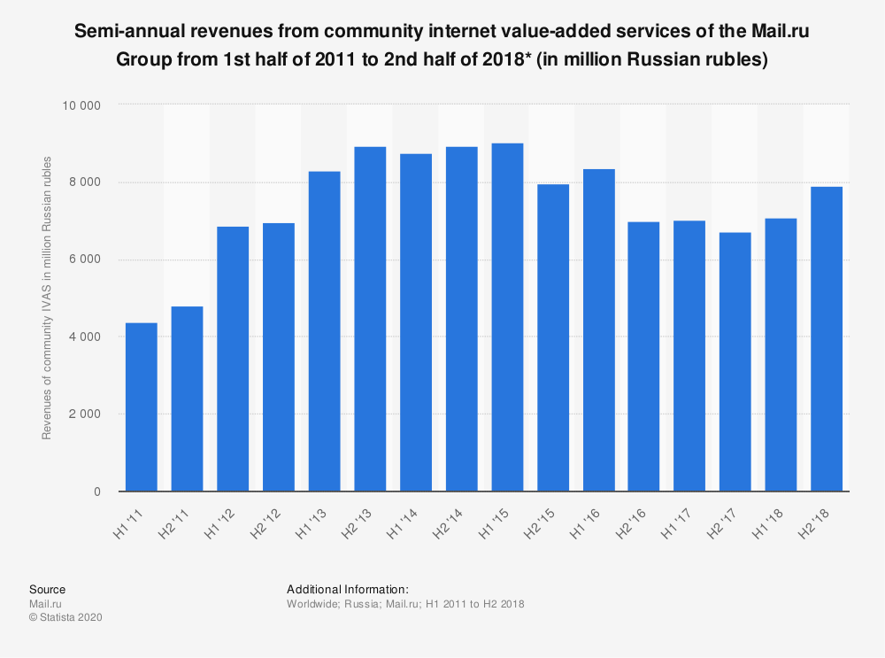 Statistic: Average monthly paying internet value-added service users of the Mail.ru Group from 1st half of 2011 to 2nd half of 2016 (in 1,000s) | Statista