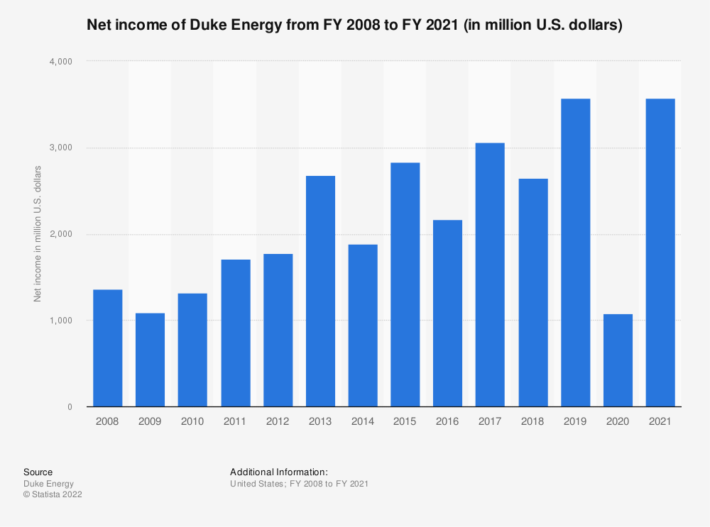 Statistic: Duke Energy's net income from FY 2008 to FY 2018 (in million U.S. dollars) | Statista