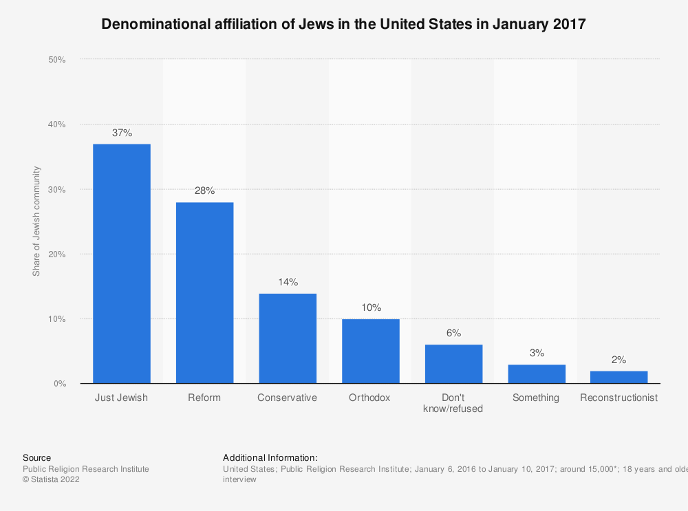 Statistic: Denominational affiliation of Jews in the United States in January 2017 | Statista
