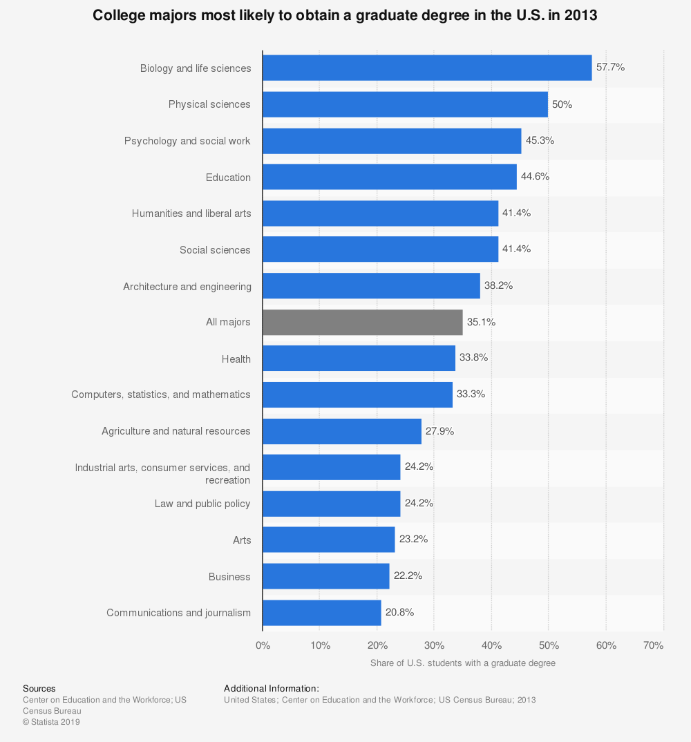 Statistic: College majors most likely to obtain a graduate degree in the U.S. in 2013 | Statista