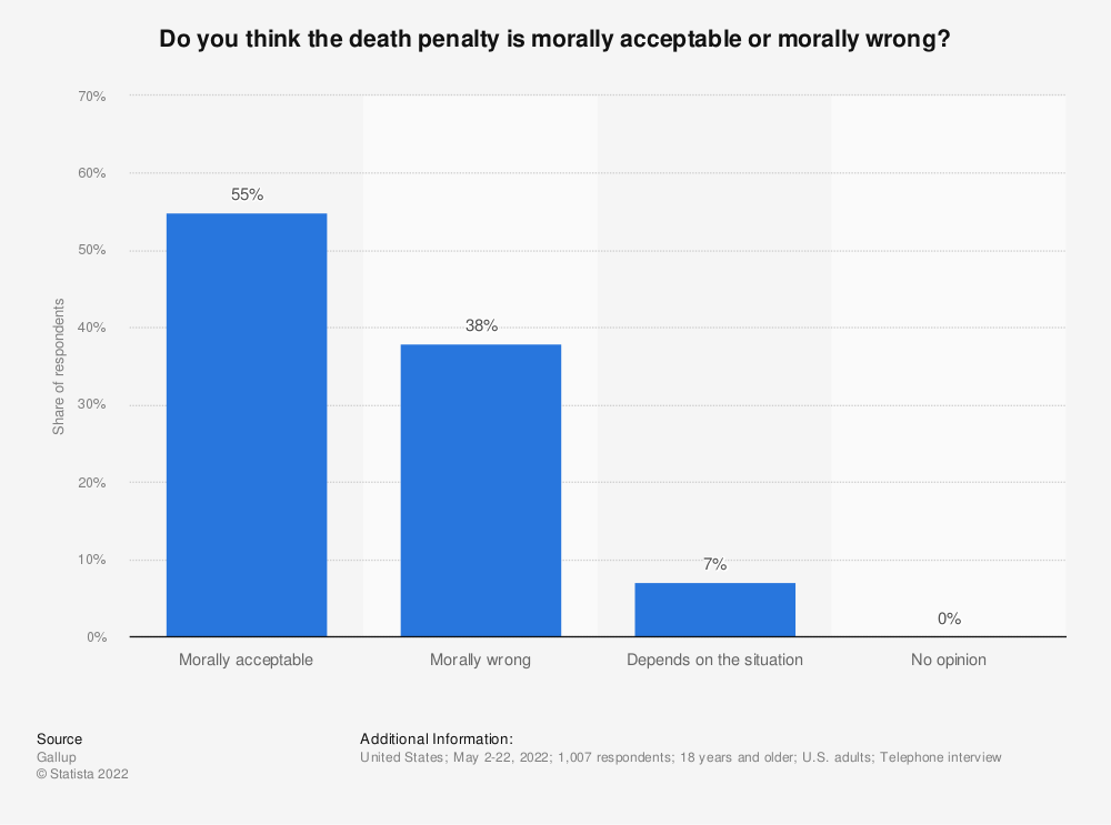 Statistic: Do you think the death penalty is morally acceptable or morally wrong? | Statista