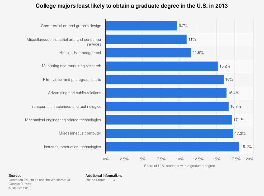 Statistic: College majors least likely to obtain a graduate degree in the U.S. in 2013 | Statista