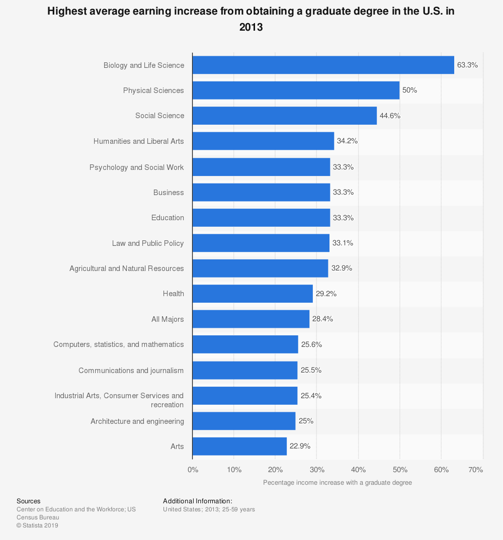 Statistic: Highest average earning increase from obtaining a graduate degree in the U.S. in 2013 | Statista