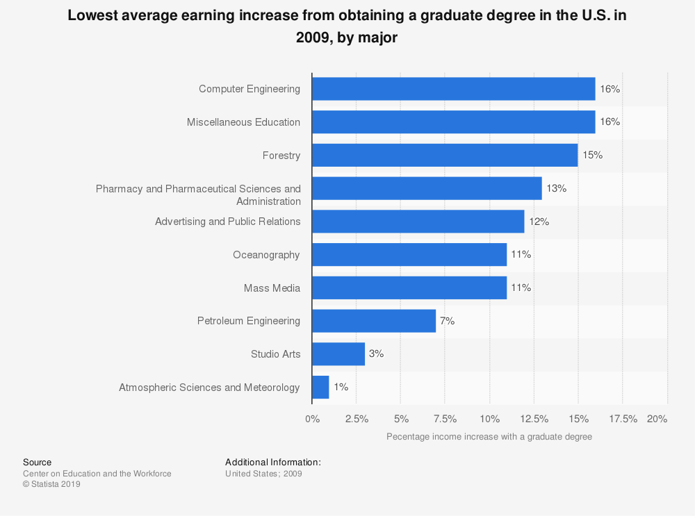 Statistic: Lowest average earning increase from obtaining a graduate degree in the U.S. in 2009, by major | Statista