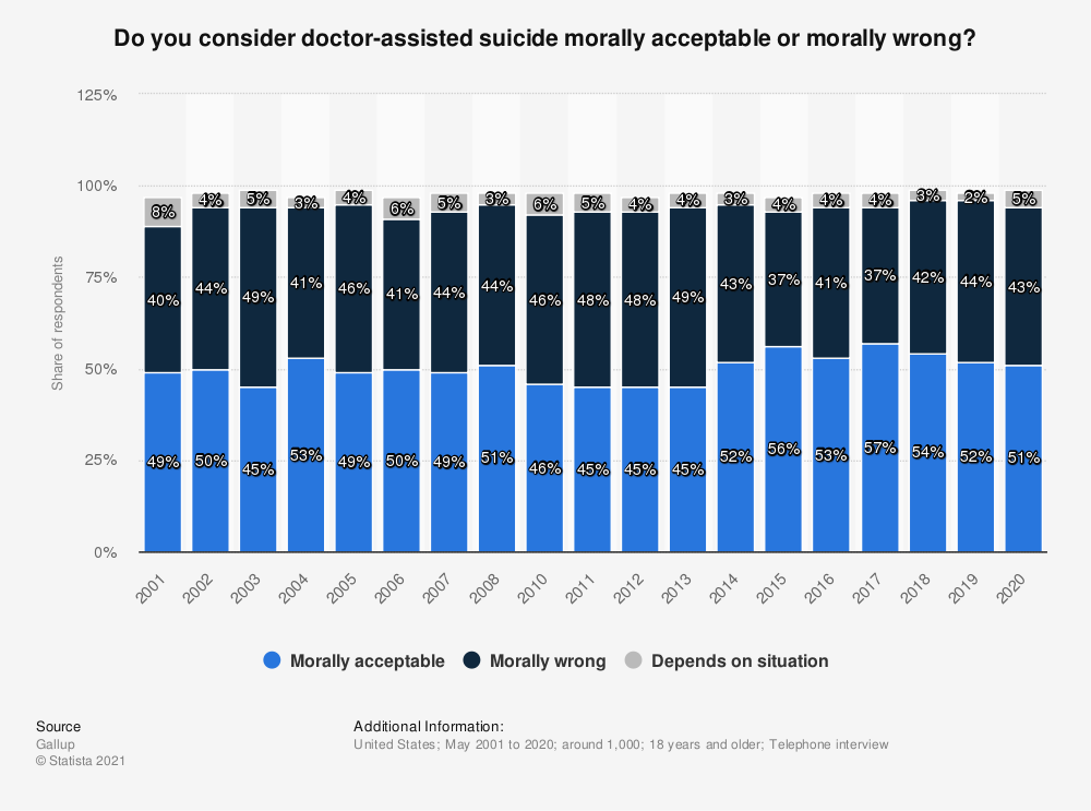 Statistic: Do you consider doctor-assisted suicide morally acceptable or morally wrong? | Statista