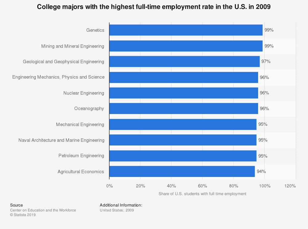 Statistic: College majors with the highest full-time employment rate in the U.S. in 2009 | Statista