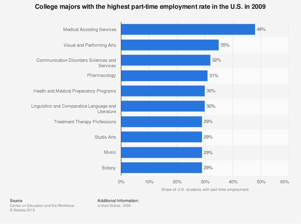 Statistic: College majors with the highest part-time employment rate in the U.S. in 2009 | Statista