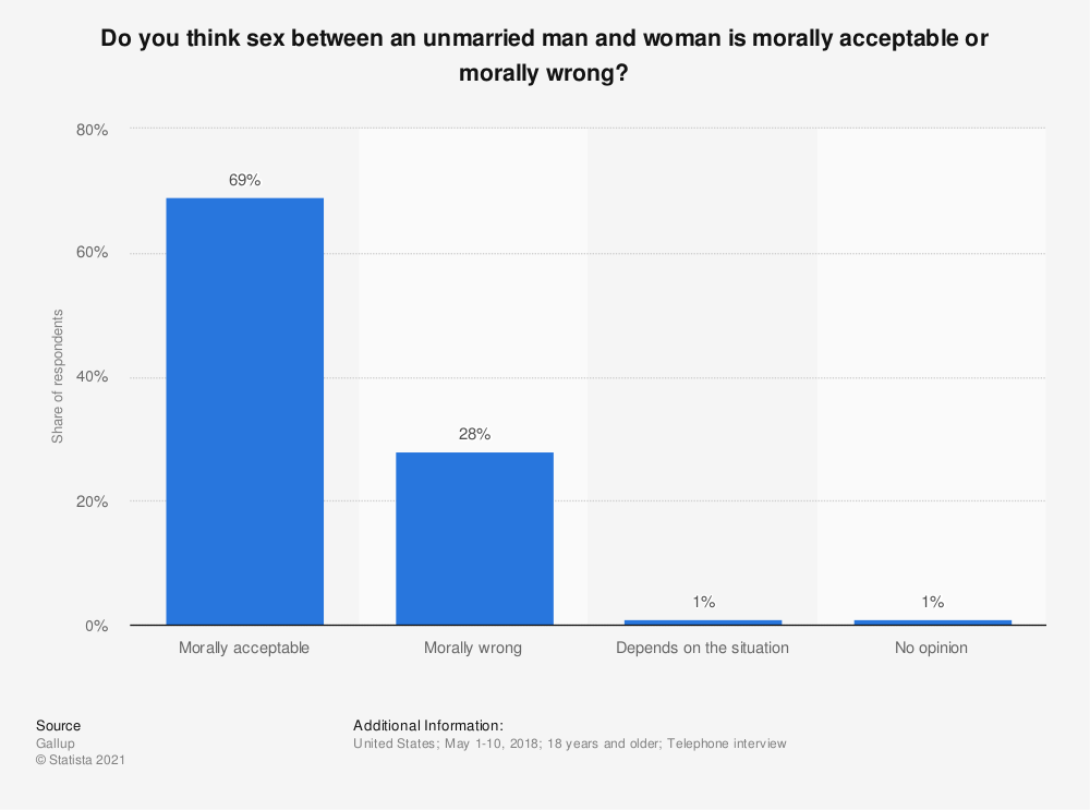Statistic: Do you think sex between an unmarried man and woman is morally acceptable or morally wrong? | Statista