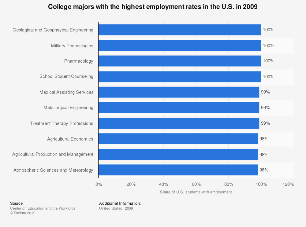 Statistic: College majors with the highest employment rates in the U.S. in 2009 | Statista