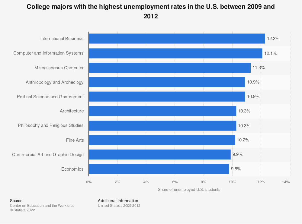 Statistic: College majors with the highest unemployment rates in the U.S. between 2009 and 2012 | Statista
