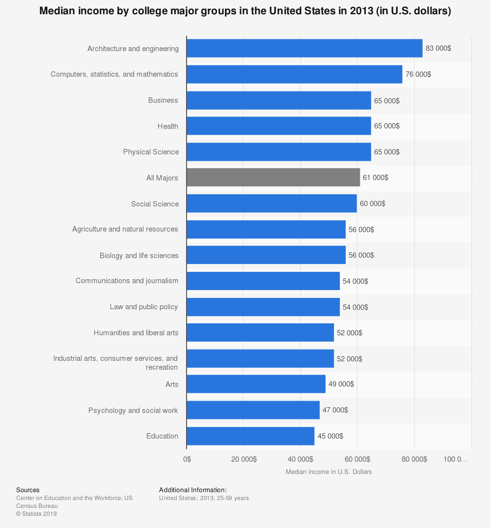 Statistic: Median income by college major groups in the United States in 2013 (in U.S. dollars) | Statista