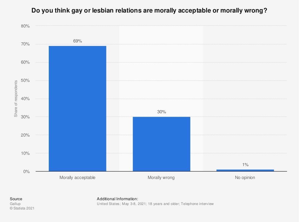 Statistic: Do you think gay or lesbian relations are morally acceptable or morally wrong? | Statista