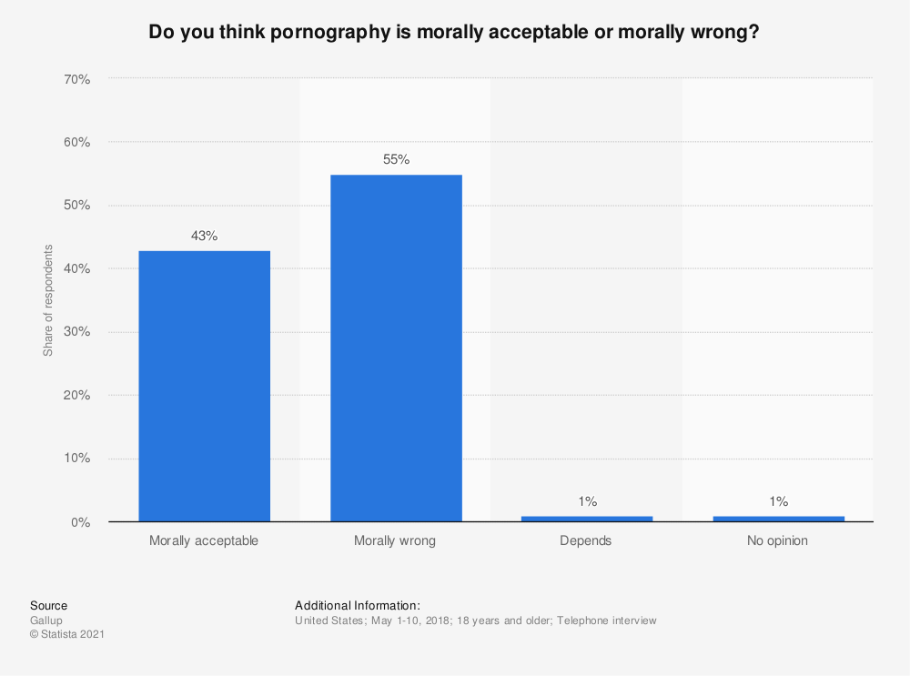 Statistic: Do you think pornography is morally acceptable or morally wrong? | Statista