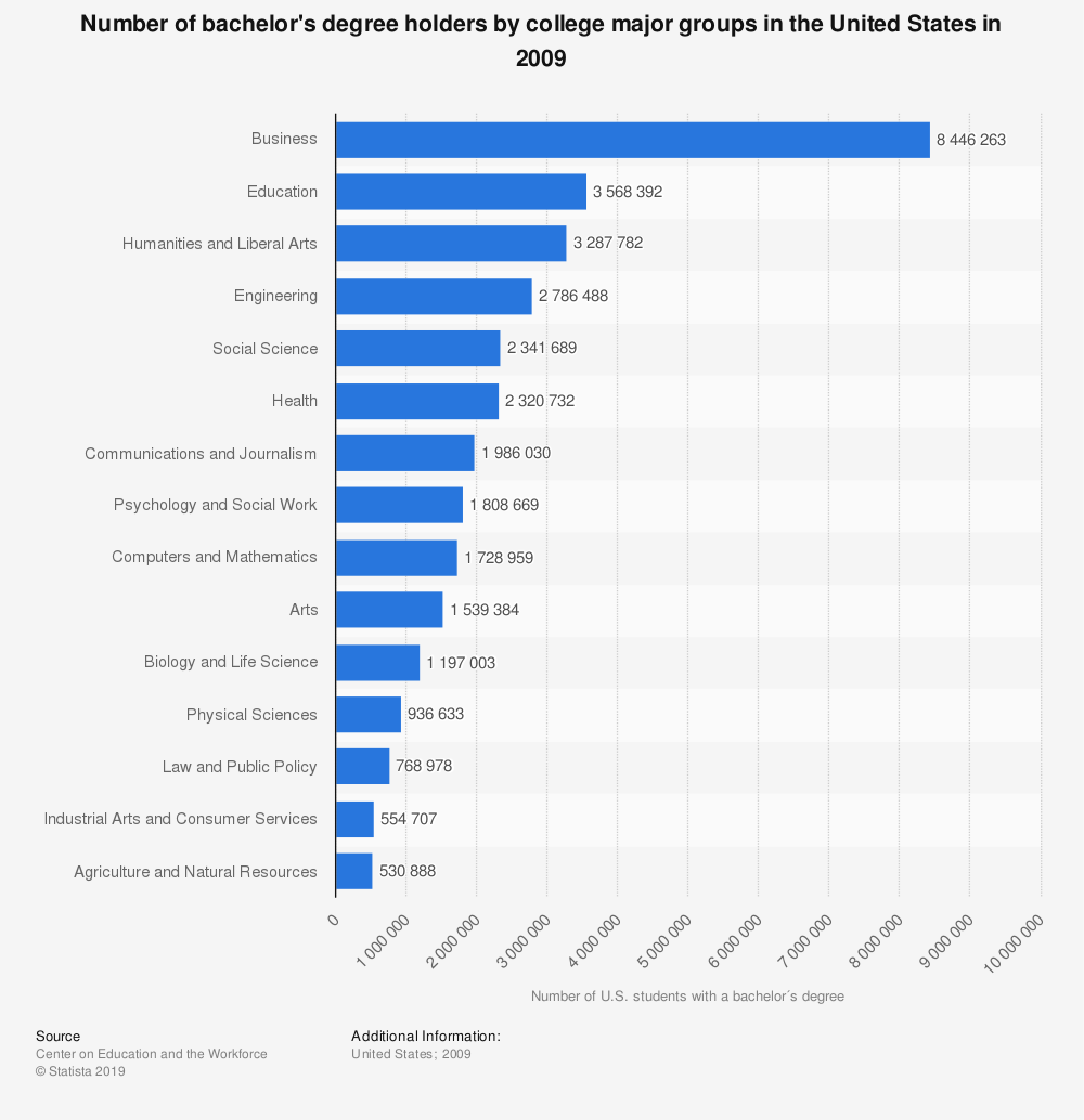 Statistic: Number of bachelor's degree holders by college major groups in the United States in 2009 | Statista