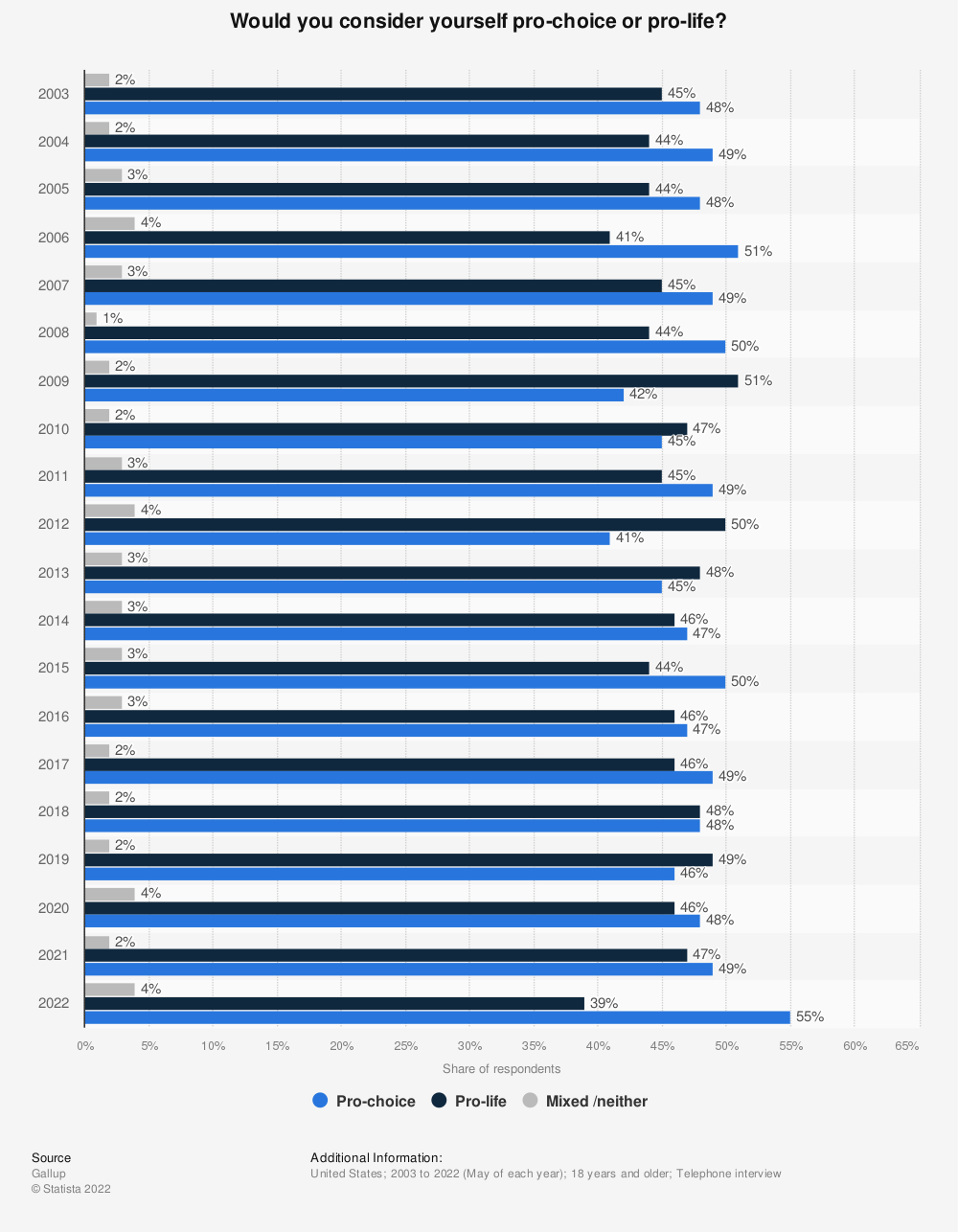 Statistic: Would you consider yourself pro-choice or pro-life? | Statista