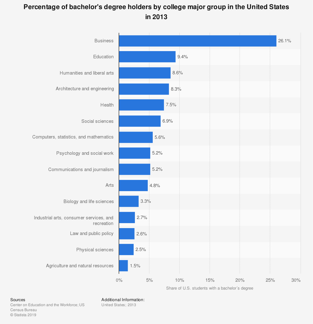 Statistic: Percentage of bachelor's degree holders by college major group in the United States in 2013 | Statista