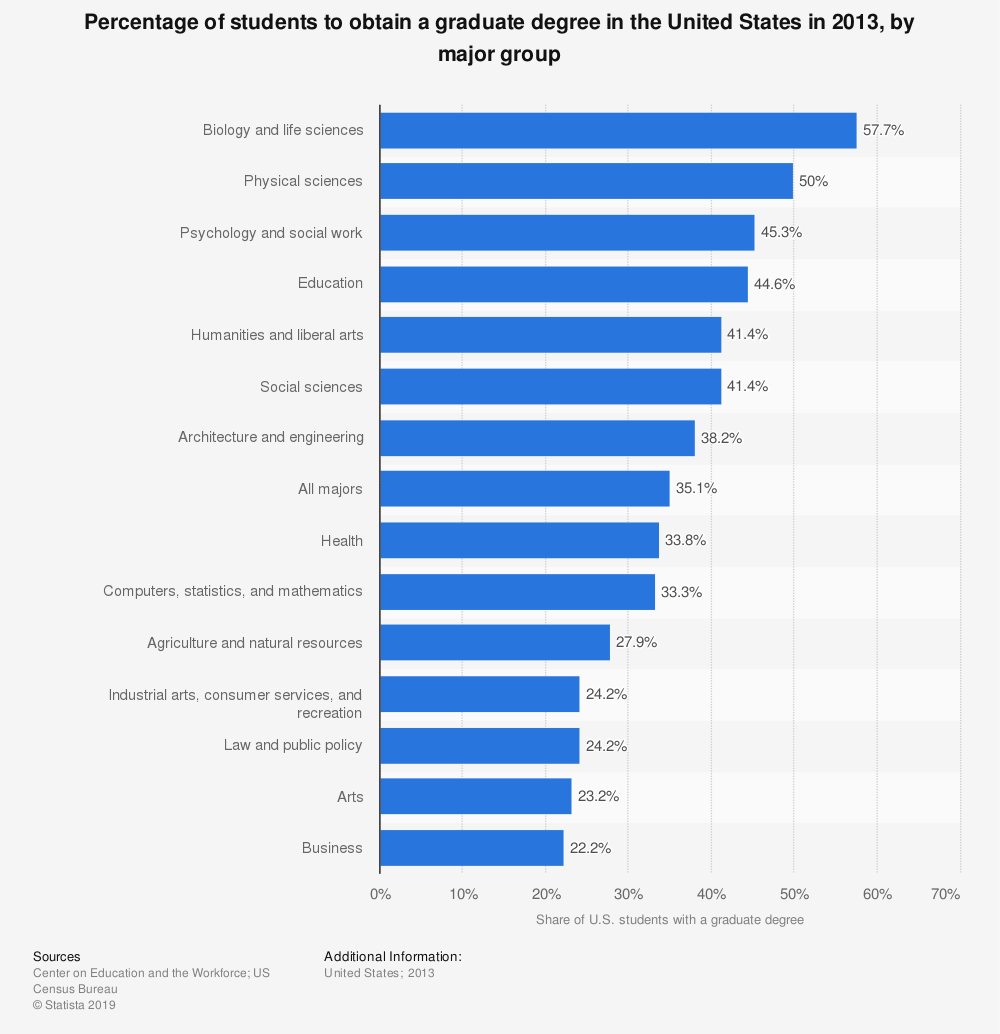 Statistic: Percentage of students to obtain a graduate degree in the United States in 2013, by major group | Statista