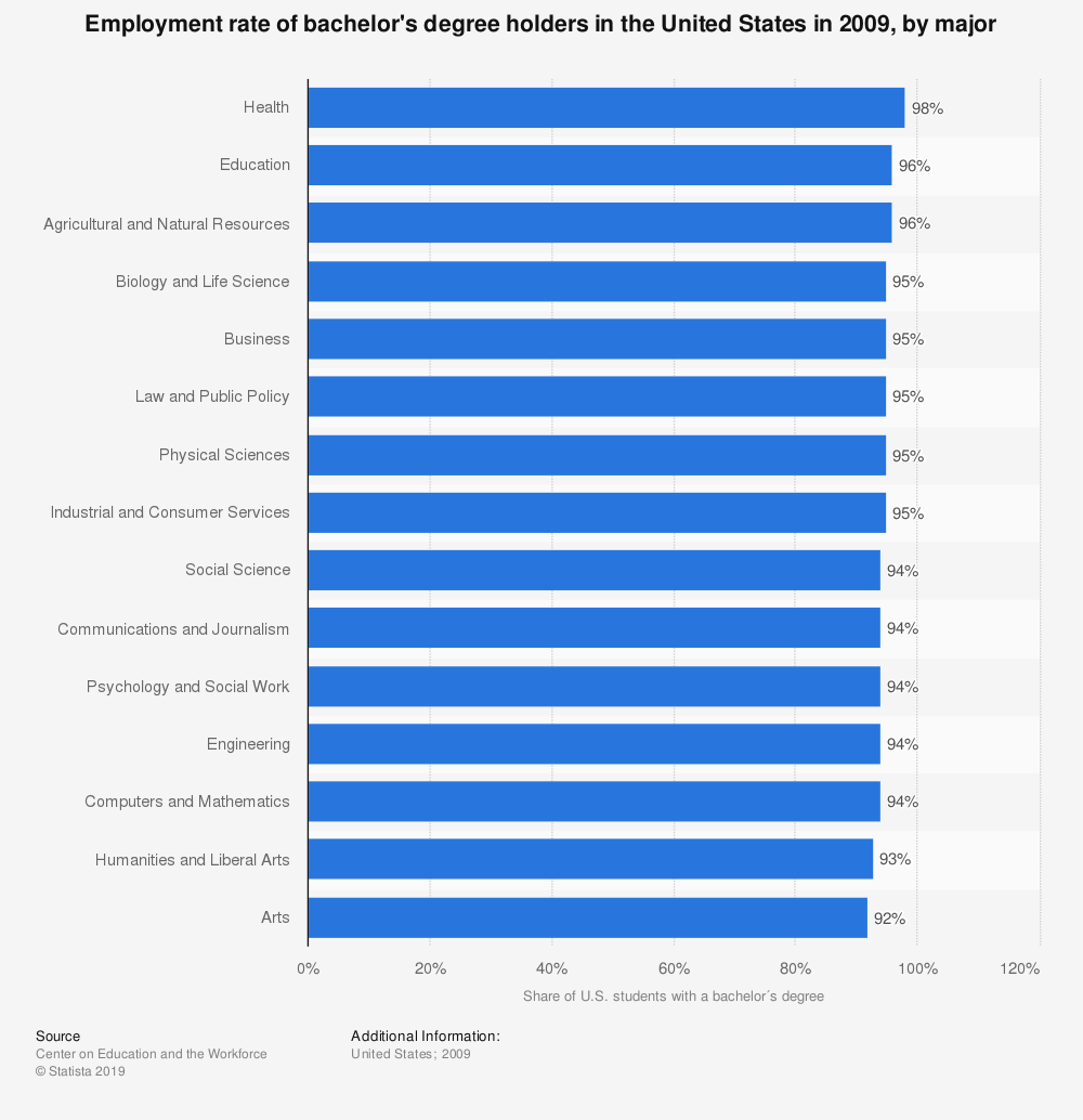 Statistic: Employment rate of bachelor's degree holders in the United States in 2009, by major | Statista