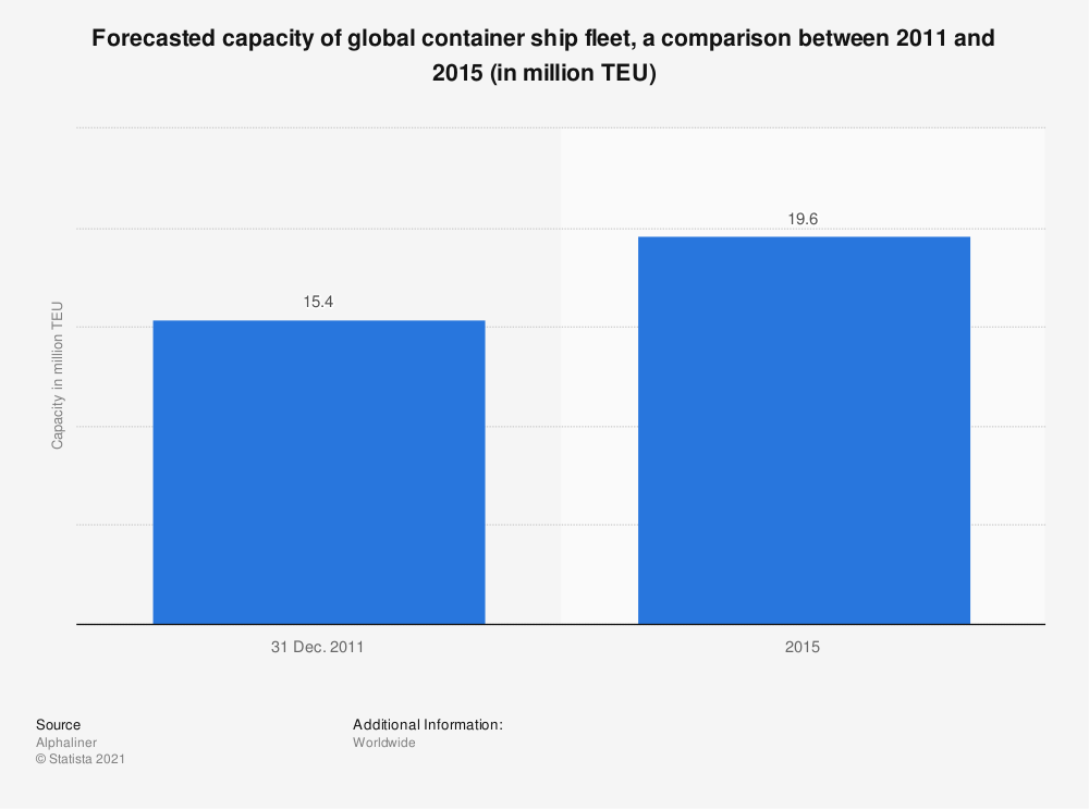 Statistic: Forecasted capacity of global container ship fleet, a comparison between 2011 and 2015 (in million TEU) | Statista