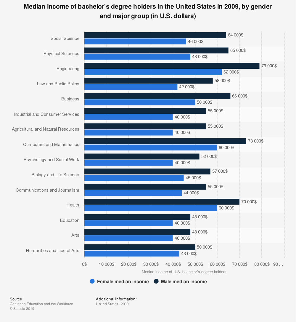 Statistic: Median income of bachelor's degree holders in the United States in 2009, by gender and major group (in U.S. dollars)   Statista