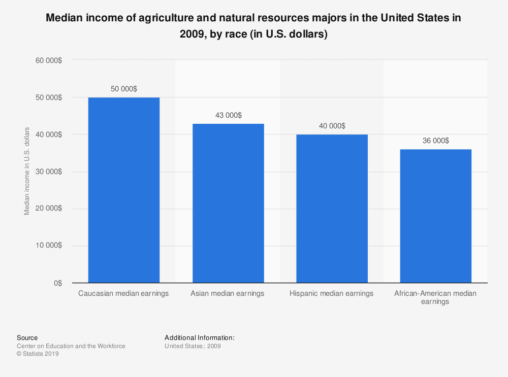 Statistic: Median income of agriculture and natural resources majors in the United States in 2009, by race (in U.S. dollars) | Statista
