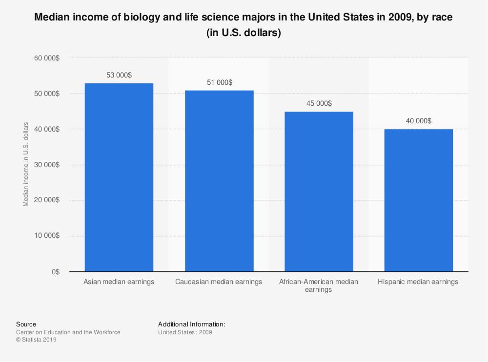Statistic: Median income of biology and life science majors in the United States in 2009, by race (in U.S. dollars) | Statista
