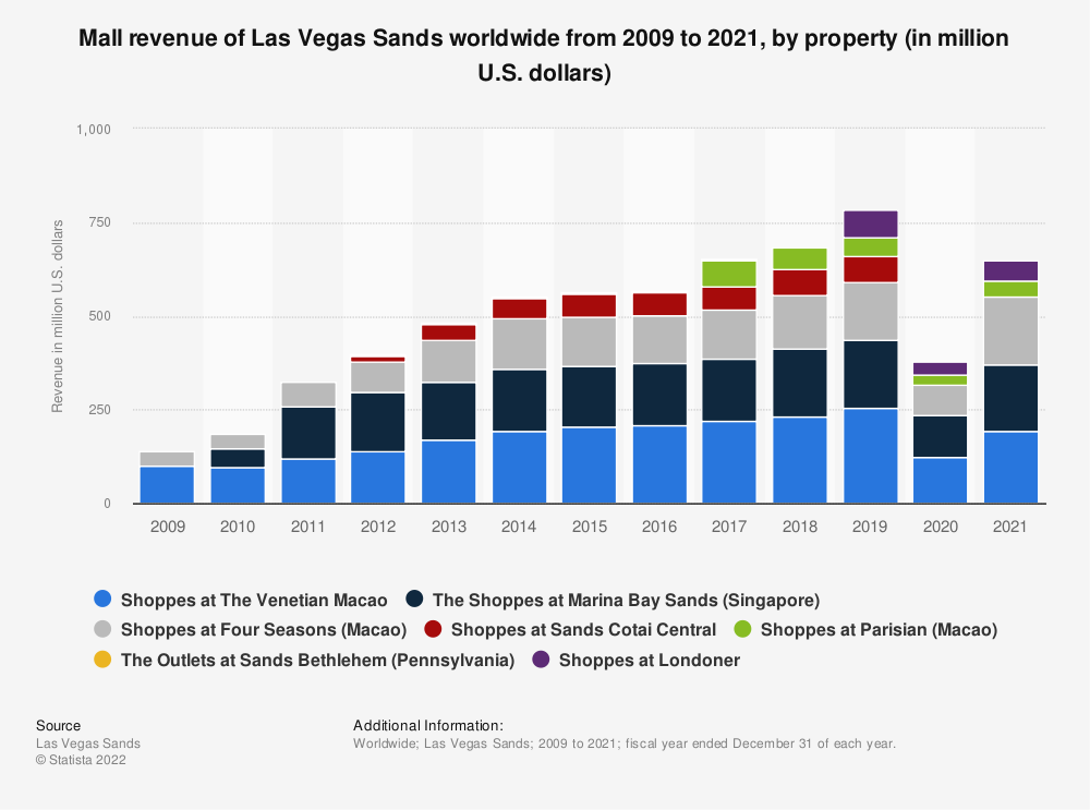 Statistic: Mall revenue of Las Vegas Sands worldwide from 2009 to 2018, by property (in million U.S. dollars) | Statista