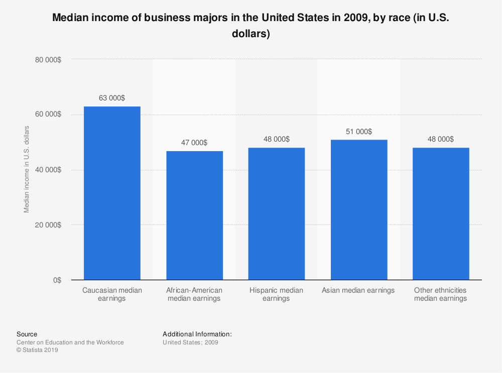 Statistic: Median income of business majors in the United States in 2009, by race (in U.S. dollars) | Statista