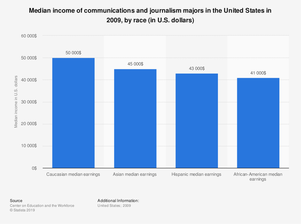 Statistic: Median income of communications and journalism majors in the United States in 2009, by race (in U.S. dollars) | Statista