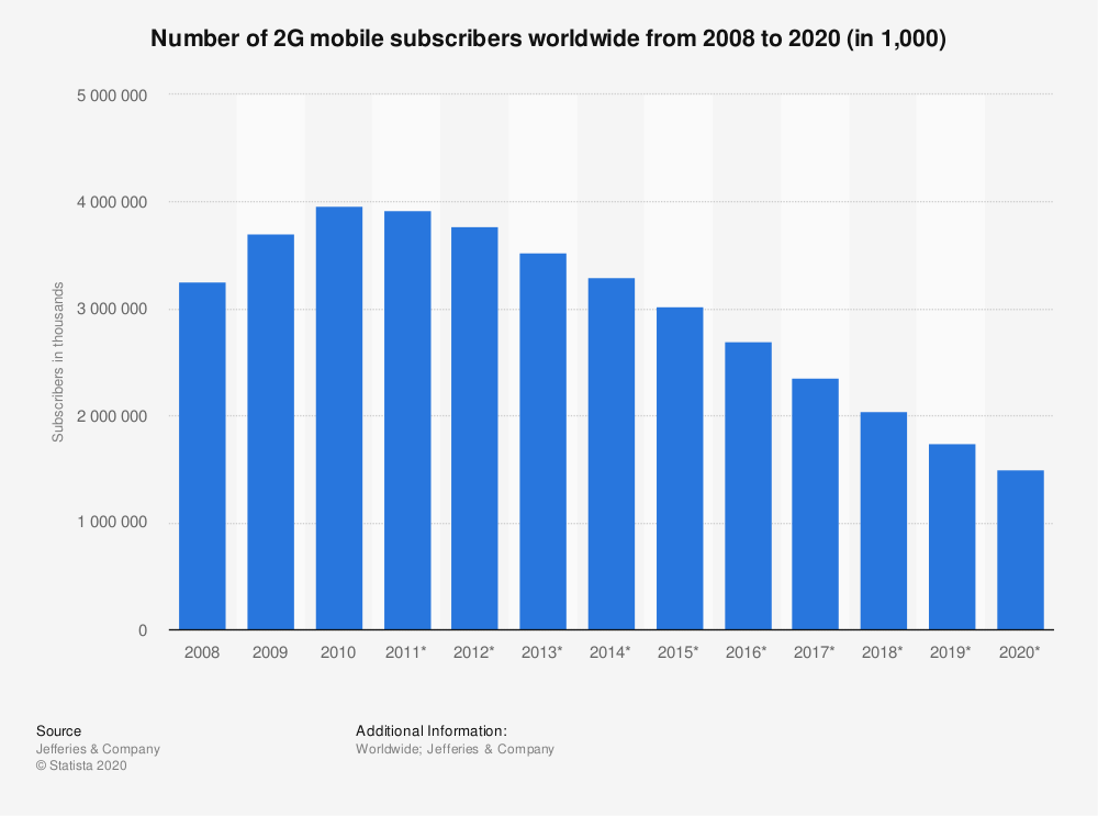 Statistic: Number of 2G mobile subscribers worldwide from 2008 to 2020 (in 1,000) | Statista