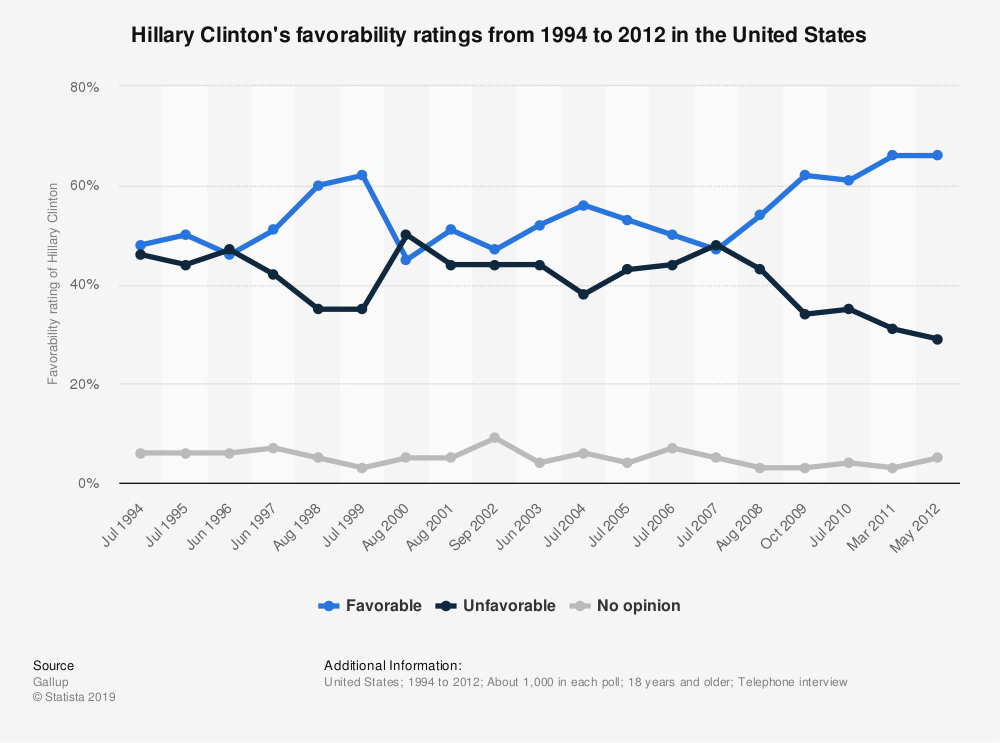 Statistic: Hillary Clinton's favorability ratings from 1994 to 2012 in the United States | Statista