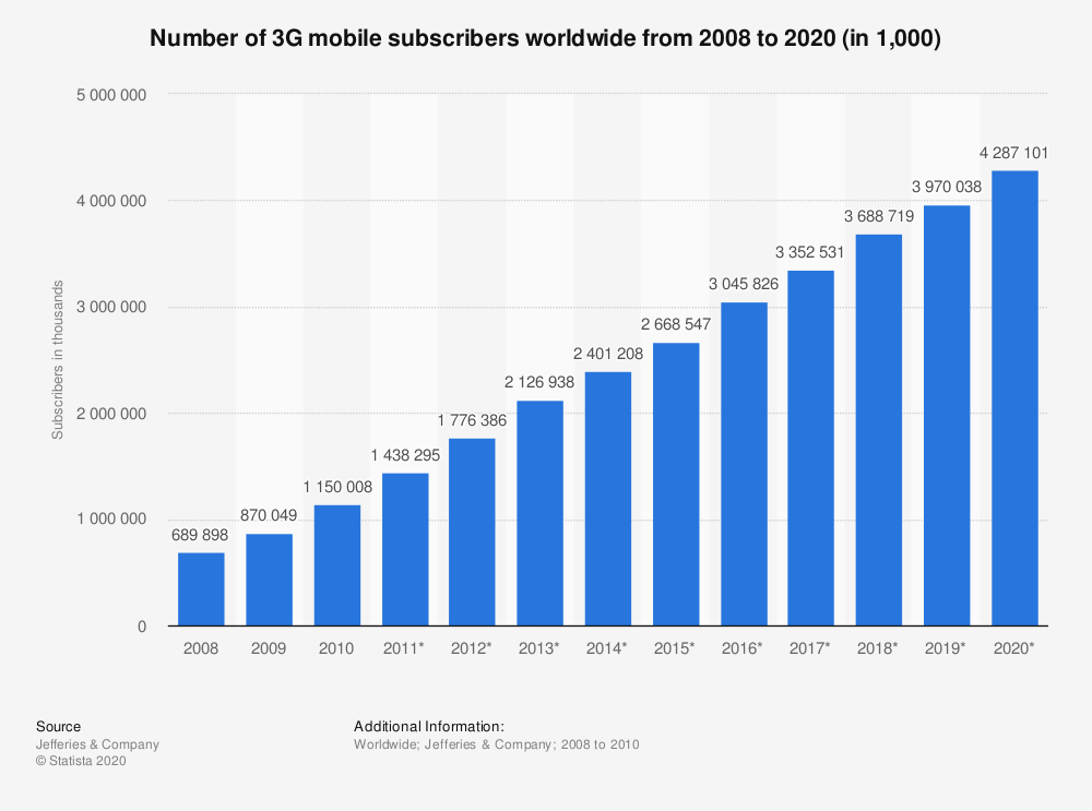 Statistic: Number of 3G mobile subscribers worldwide from 2008 to 2020 (in 1,000) | Statista
