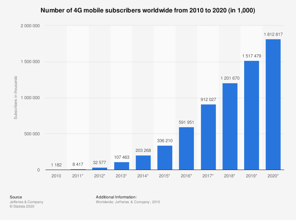 Statistic: Number of 4G mobile subscribers worldwide from 2010 to 2020 (in 1,000) | Statista