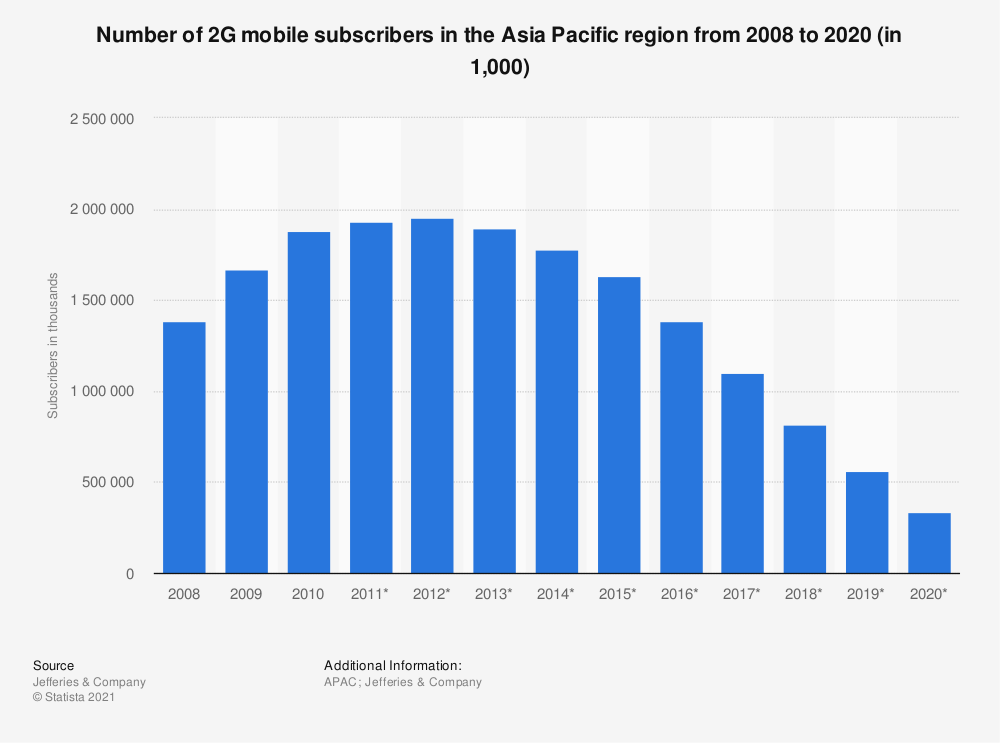 Statistic: Number of 2G mobile subscribers in the Asia Pacific region from 2008 to 2020 (in 1,000) | Statista