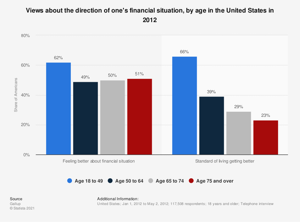 Statistic: Views about the direction of one's financial situation, by age in the United States in 2012 | Statista