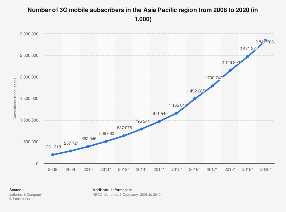 Statistic: Number of 3G mobile subscribers in the Asia Pacific region from 2008 to 2020 (in 1,000) | Statista