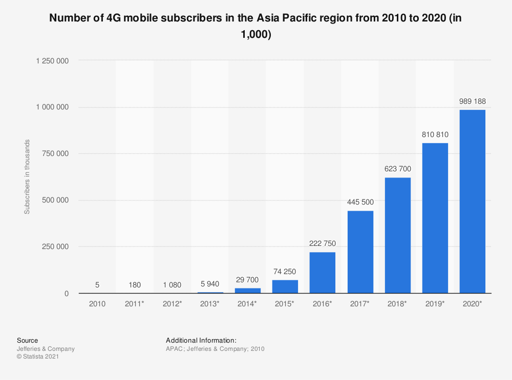 Statistic: Number of 4G mobile subscribers in the Asia Pacific region from 2010 to 2020 (in 1,000) | Statista