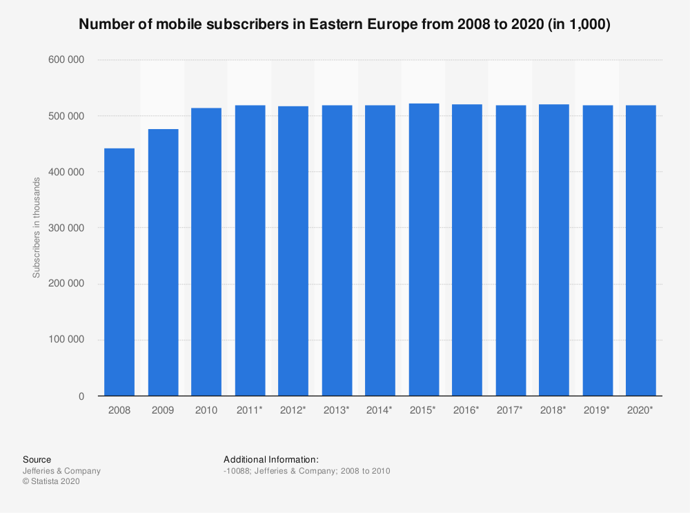 Statistic: Number of mobile subscribers in Eastern Europe from 2008 to 2020 (in 1,000) | Statista