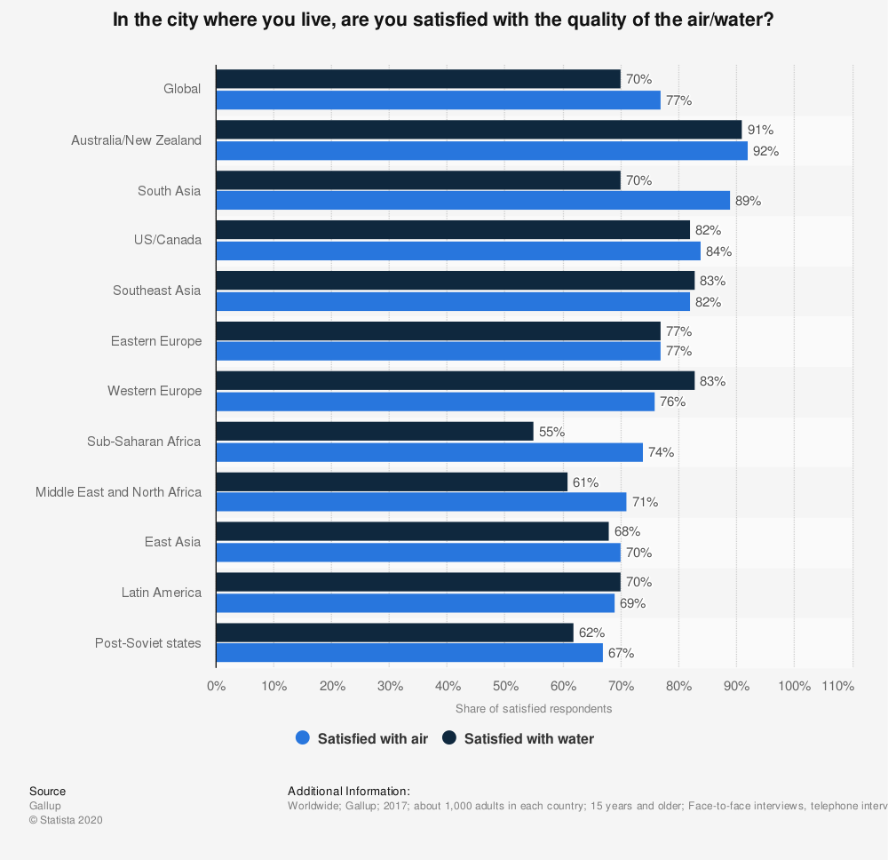 Statistic: In the city where you live, are you satisfied with the quality of the air/water? | Statista