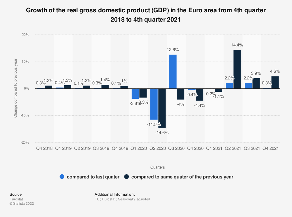 Statistic: Growth of the real gross domestic product (GDP) in the Euro area from 4th quarter 2016 to 4th quarter 2018 | Statista