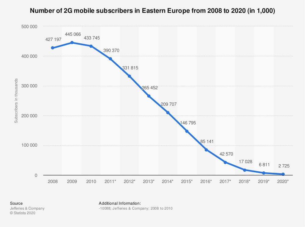 Statistic: Number of 2G mobile subscribers in Eastern Europe from 2008 to 2020 (in 1,000) | Statista