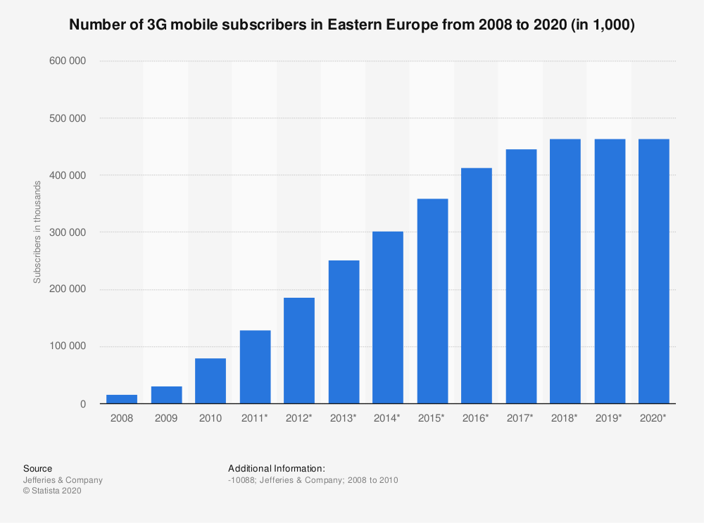 Statistic: Number of 3G mobile subscribers in Eastern Europe from 2008 to 2020 (in 1,000) | Statista