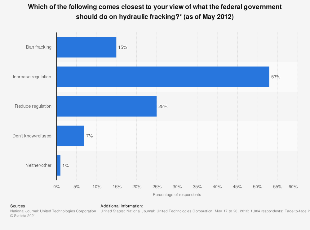 Statistic: Which of the following comes closest to your view of what the federal government should do on hydraulic fracking?* (as of May 2012)   Statista