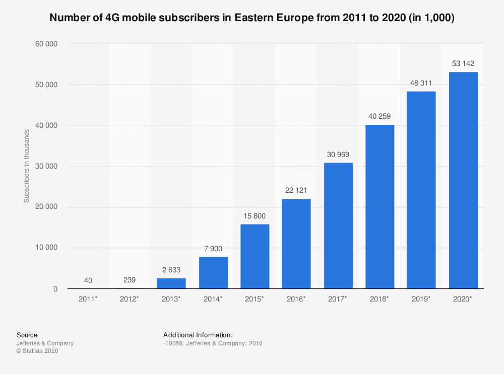 Statistic: Number of 4G mobile subscribers in Eastern Europe from 2011 to 2020 (in 1,000) | Statista